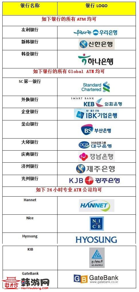 韩国取款机取钱步骤图解