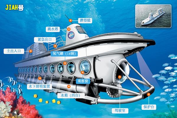 西归浦潜水艇_济州岛西归浦潜水艇攻略_韩游网