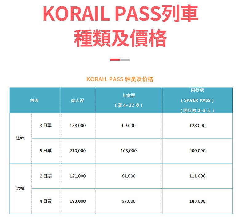 KORAIL-PASS(韓國鐵路通票)繁_03.jpg