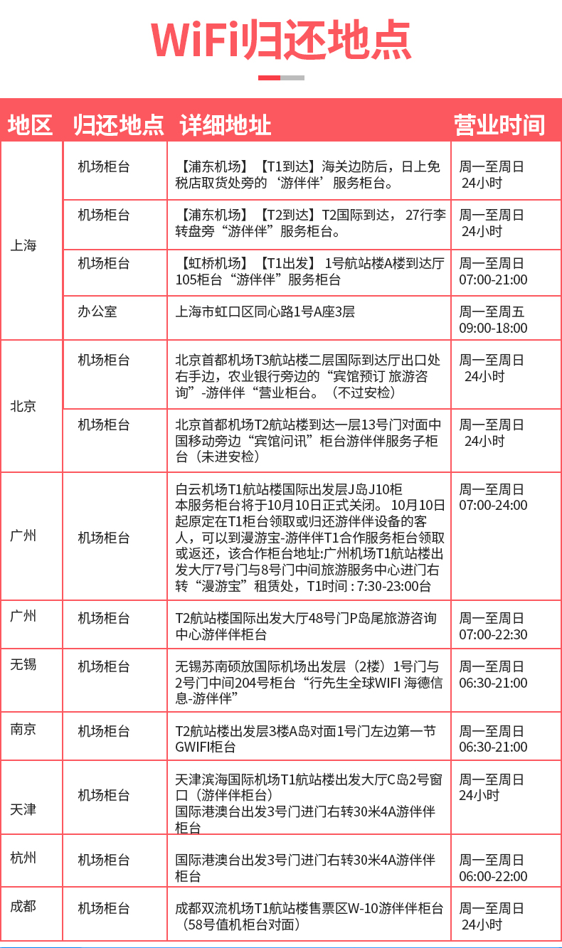 韩国WiFi租赁(中国领取-游伴伴)-详情页_03.jpg