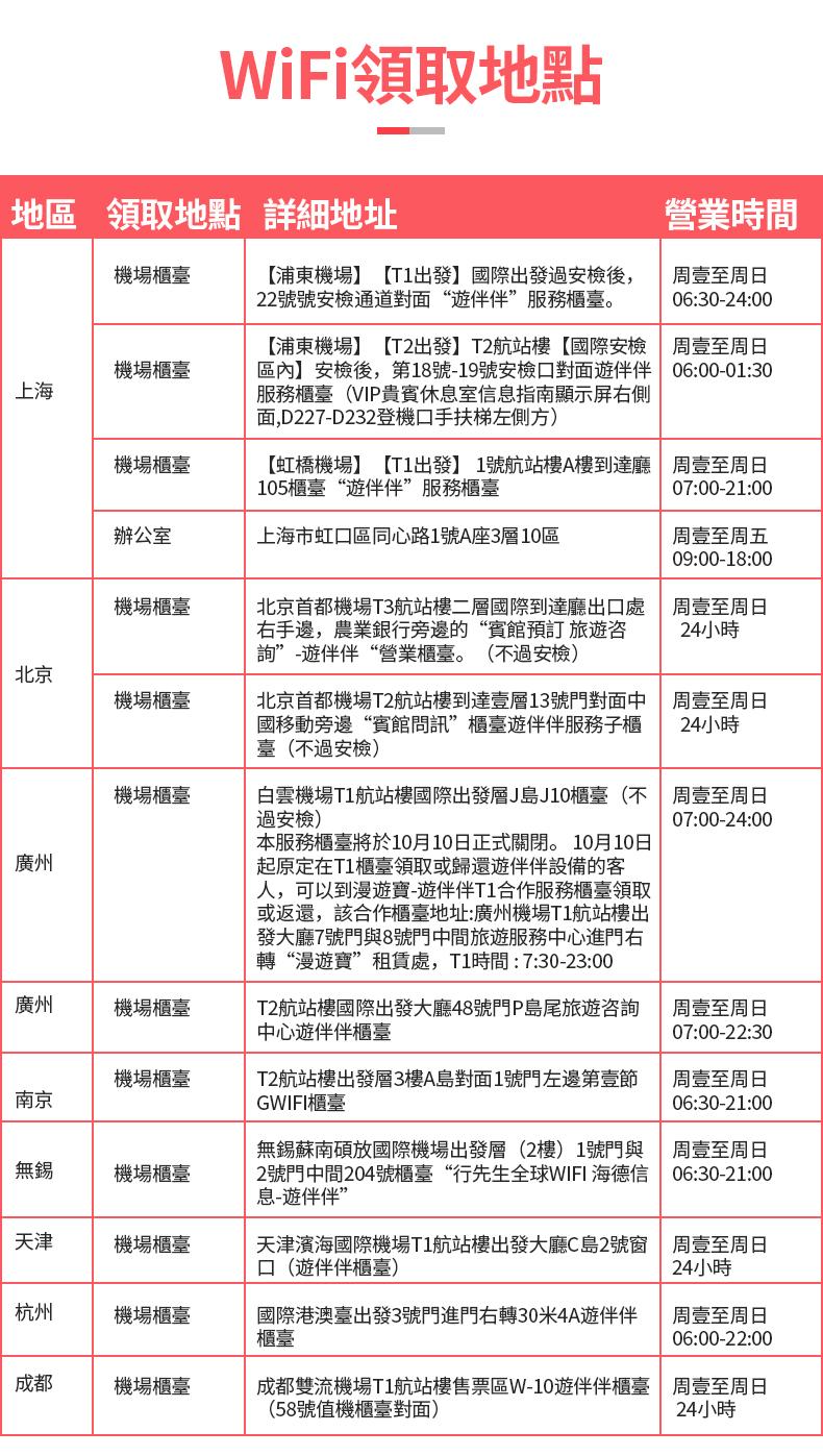 韓國WiFi租賃(中國領取-遊伴伴)-詳情頁繁體_02.jpg