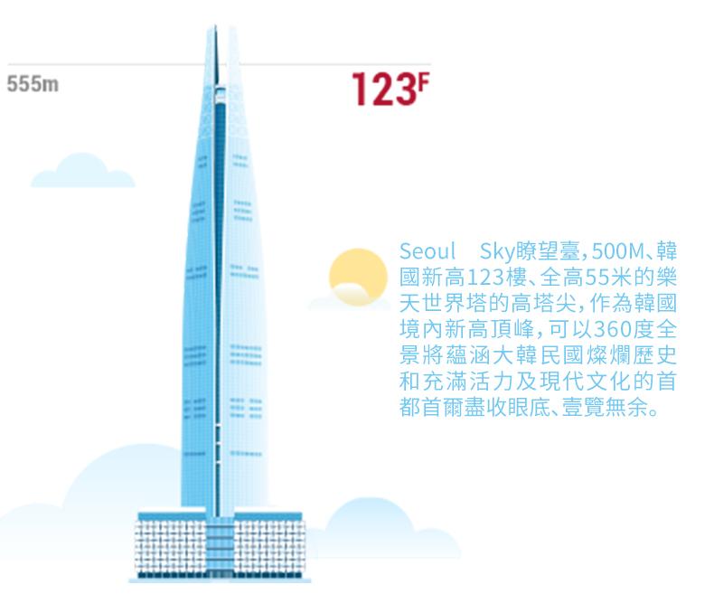 樂天世界塔Seoul-Sky展望臺-詳情頁繁體_02.jpg