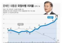 歷屆總統最高!上任3年,文在寅總統執政支持率突破70%!