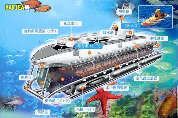 济州岛西归浦潜水艇_韩国景点_韩游网